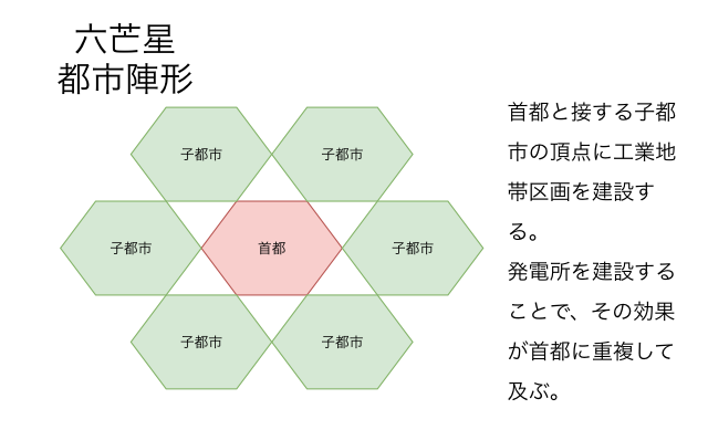 Hexagram city layout